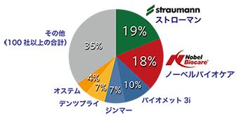 シェアグラフ
